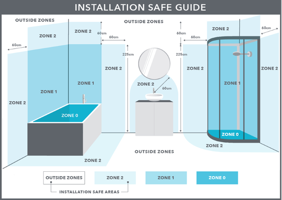 installation safe guide